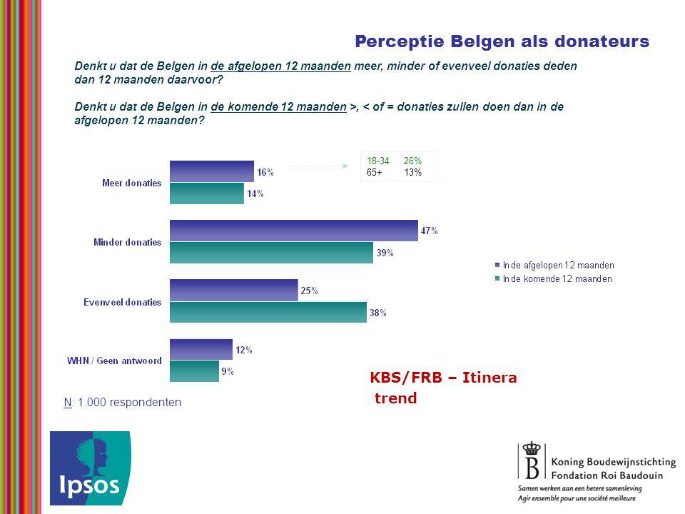 Perceptie Belgen als donateurs Denkt u dat de Belgen in de afgelopen 12 maanden meer, minder of evenveel donaties deden dan 12 maanden daarvoor? Denkt
