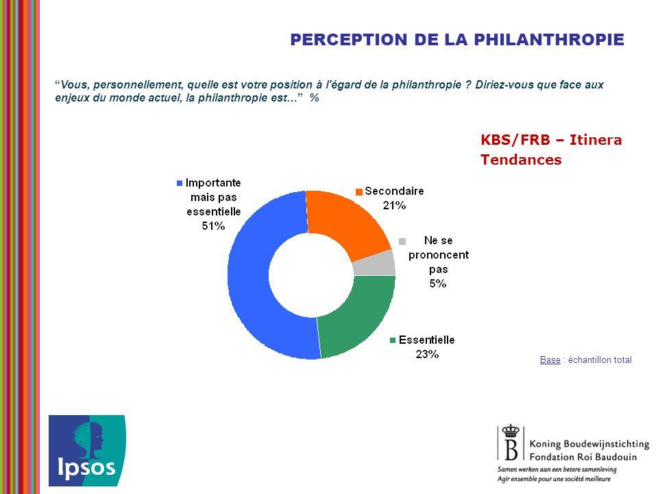 PERCEPTION DE LA PHILANTHROPIE Base : échantillon total KBS/FRB – Itinera Tendances Vous, personnellement, quelle est votre position à l égard de la philanthropie .