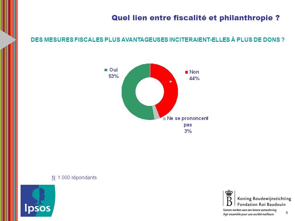 Quel lien entre fiscalité et philanthropie ? N: 1.000 répondants 9 DES MESURES FISCALES PLUS AVANTAGEUSES INCITERAIENT-ELLES À PLUS DE DONS ?