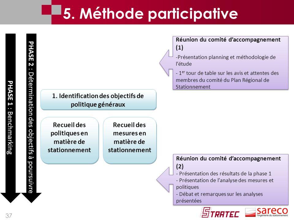 37 1. Identification des objectifs de politique généraux Recueil des politiques en matière de stationnement Recueil des mesures en matière de stationn