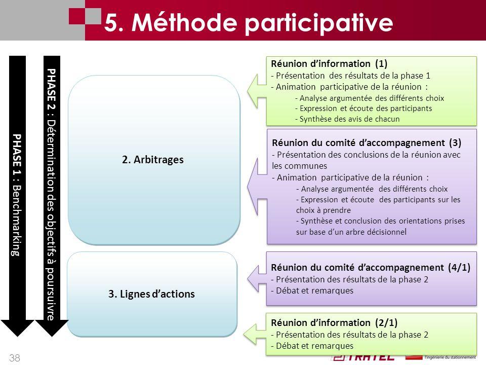 38 2. Arbitrages 3. Lignes d'actions Réunion du comité d'accompagnement (3) - Présentation des conclusions de la réunion avec les communes - Animation