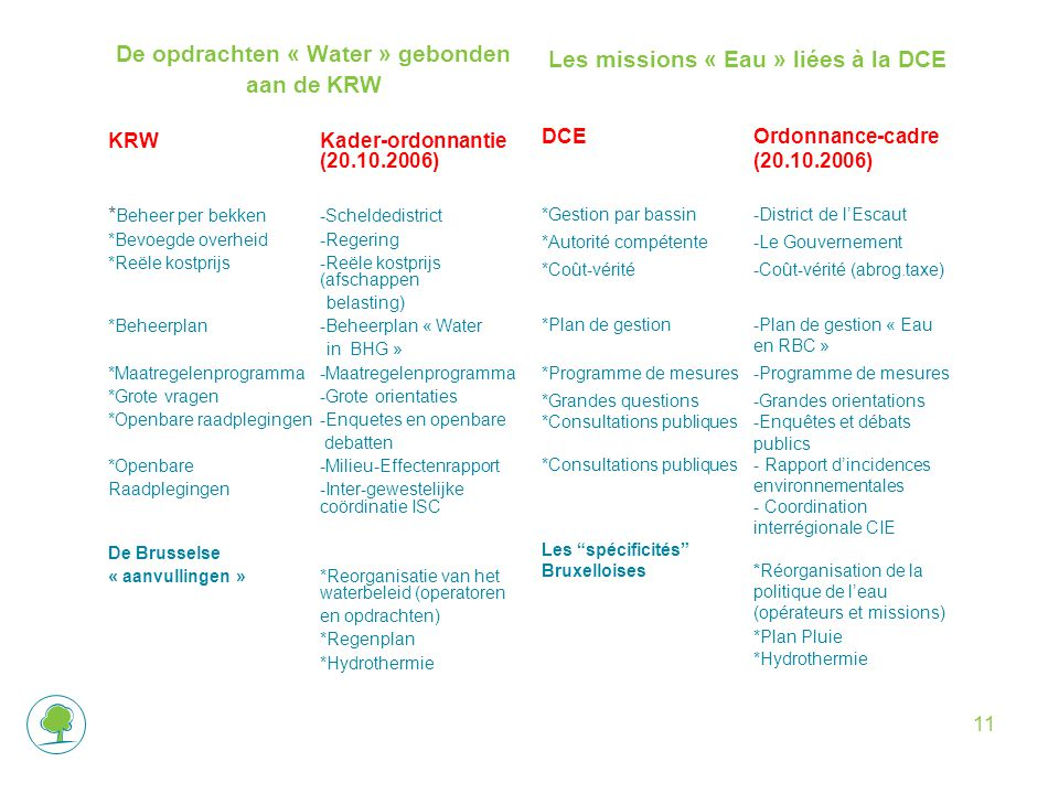 De opdrachten « Water » gebonden aan de KRW KRWKader-ordonnantie (20.10.2006) * Beheer per bekken-Scheldedistrict *Bevoegde overheid-Regering *Reële kostprijs-Reële kostprijs (afschappen belasting) *Beheerplan-Beheerplan « Water in BHG » *Maatregelenprogramma-Maatregelenprogramma *Grote vragen-Grote orientaties *Openbare raadplegingen-Enquetes en openbare debatten *Openbare -Milieu-Effectenrapport Raadplegingen-Inter-gewestelijke coördinatie ISC De Brusselse « aanvullingen »*Reorganisatie van het waterbeleid (operatoren en opdrachten) *Regenplan *Hydrothermie Les missions « Eau » liées à la DCE DCEOrdonnance-cadre (20.10.2006) *Gestion par bassin-District de l'Escaut *Autorité compétente-Le Gouvernement *Coût-vérité -Coût-vérité (abrog.taxe) *Plan de gestion-Plan de gestion « Eau en RBC » *Programme de mesures-Programme de mesures *Grandes questions-Grandes orientations *Consultations publiques-Enquêtes et débats publics *Consultations publiques - Rapport d'incidences environnementales - Coordination interrégionale CIE Les spécificités Bruxelloises*Réorganisation de la politique de l'eau (opérateurs et missions) *Plan Pluie *Hydrothermie 11
