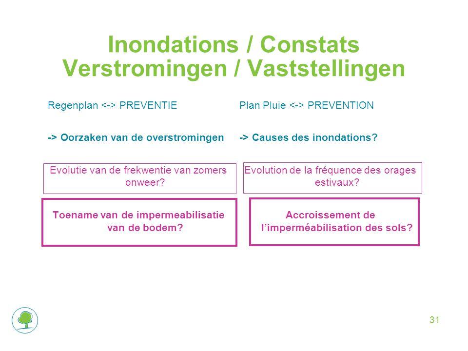 Inondations / Constats Verstromingen / Vaststellingen Regenplan PREVENTIE -> Oorzaken van de overstromingen Evolutie van de frekwentie van zomers onweer.