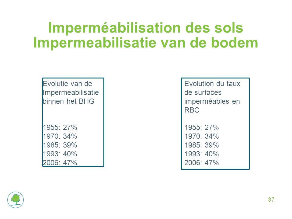 Imperméabilisation des sols Impermeabilisatie van de bodem 37 Evolutie van de Impermeabilisatie binnen het BHG 1955: 27% 1970: 34% 1985: 39% 1993: 40% 2006: 47% Evolution du taux de surfaces imperméables en RBC 1955: 27% 1970: 34% 1985: 39% 1993: 40% 2006: 47%