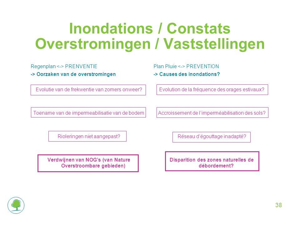 Inondations / Constats Overstromingen / Vaststellingen Regenplan PRENVENTIE -> Oorzaken van de overstromingen Evolutie van de frekwentie van zomers onweer.