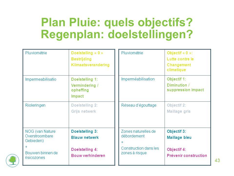 Plan Pluie: quels objectifs. Regenplan: doelstellingen.