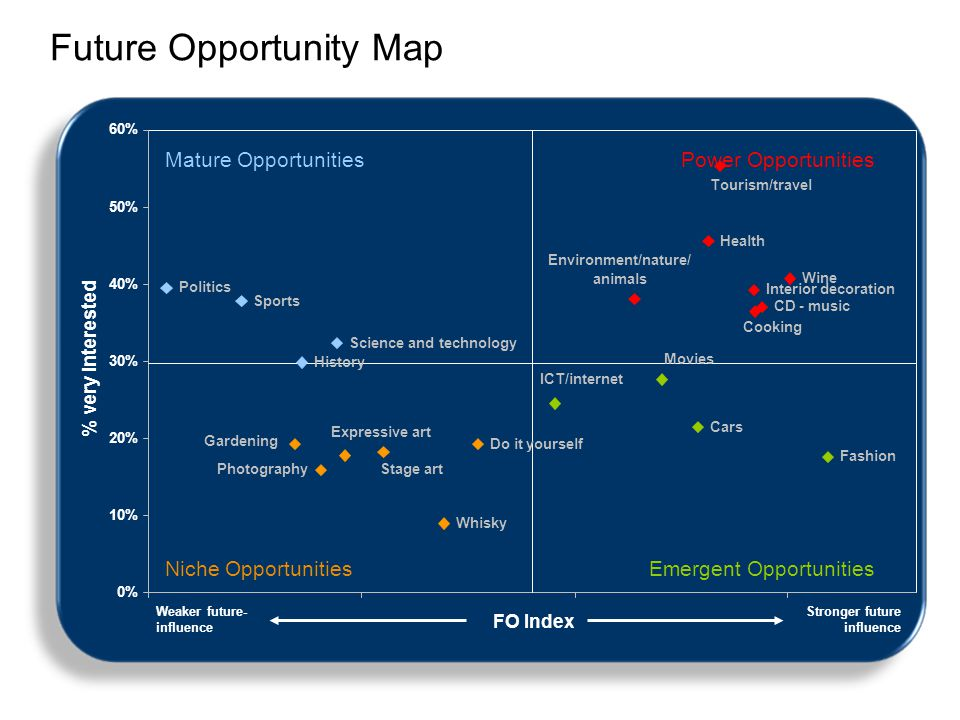 Future Opportunity Map Weaker future- influence Stronger future influence Mature OpportunitiesPower Opportunities Niche OpportunitiesEmergent Opportun