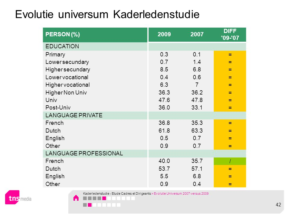 Evolutie universum Kaderledenstudie PERSON (%)20092007 DIFF 09- 07 EDUCATION Primary0.30.1= Lower secundary0.71.4= Higher secundary8.56.8= Lower vocational0.40.6= Higher vocational6.37= Higher Non Univ36.336.2= Univ47.647.8= Post-Univ36.033.1= LANGUAGE PRIVATE French36.835.3= Dutch61.863.3= English0.50.7= Other0.90.7= LANGUAGE PROFESSIONAL French40.035.7/ Dutch53.757.1= English5.56.8= Other0.90.4= Kaderledenstudie - Etude Cadres et Dirigeants > Evolutie Universum 2007 versus 2009 42