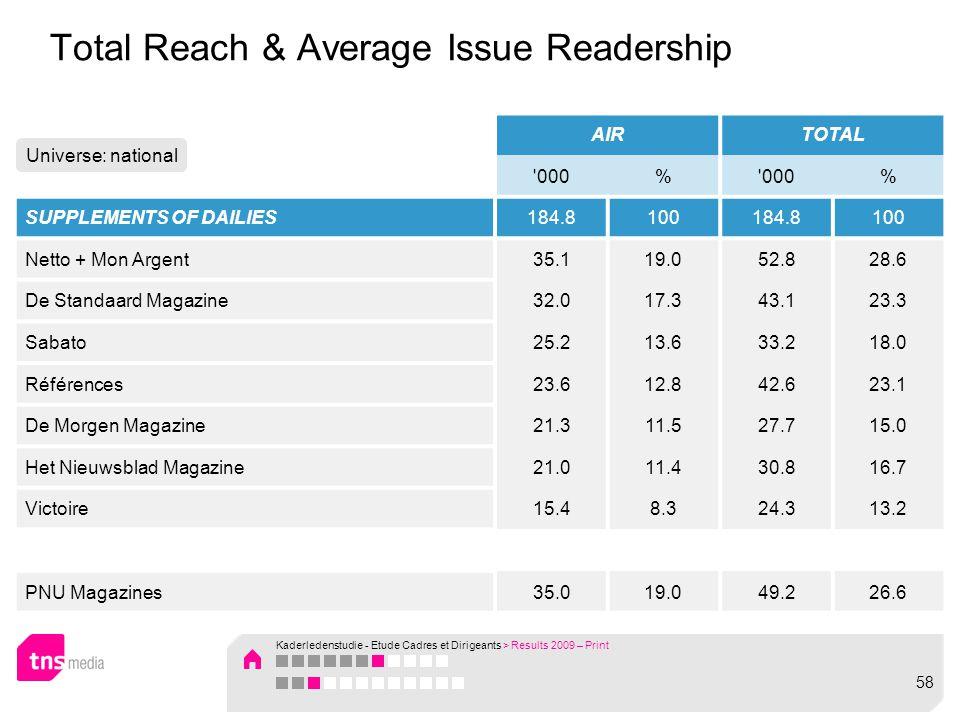 Total Reach & Average Issue Readership AIRTOTAL 000% % SUPPLEMENTS OF DAILIES184.8100184.8100 Netto + Mon Argent35.119.052.828.6 De Standaard Magazine32.017.343.123.3 Sabato25.213.633.218.0 Références23.612.842.623.1 De Morgen Magazine21.311.527.715.0 Het Nieuwsblad Magazine21.011.430.816.7 Victoire15.48.324.313.2 PNU Magazines35.019.049.226.6 Universe: national Kaderledenstudie - Etude Cadres et Dirigeants > Results 2009 – Print 58