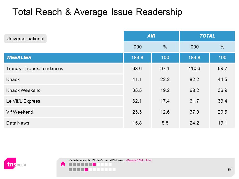 Total Reach & Average Issue Readership AIRTOTAL 000% % WEEKLIES184.8100184.8100 Trends - Trends/Tendances68.637.1110.359.7 Knack41.122.282.244.5 Knack Weekend35.519.268.236.9 Le Vif/L Express32.117.461.733.4 Vif Weekend23.312.637.920.5 Data News15.88.524.213.1 Universe: national Kaderledenstudie - Etude Cadres et Dirigeants > Results 2009 – Print 60