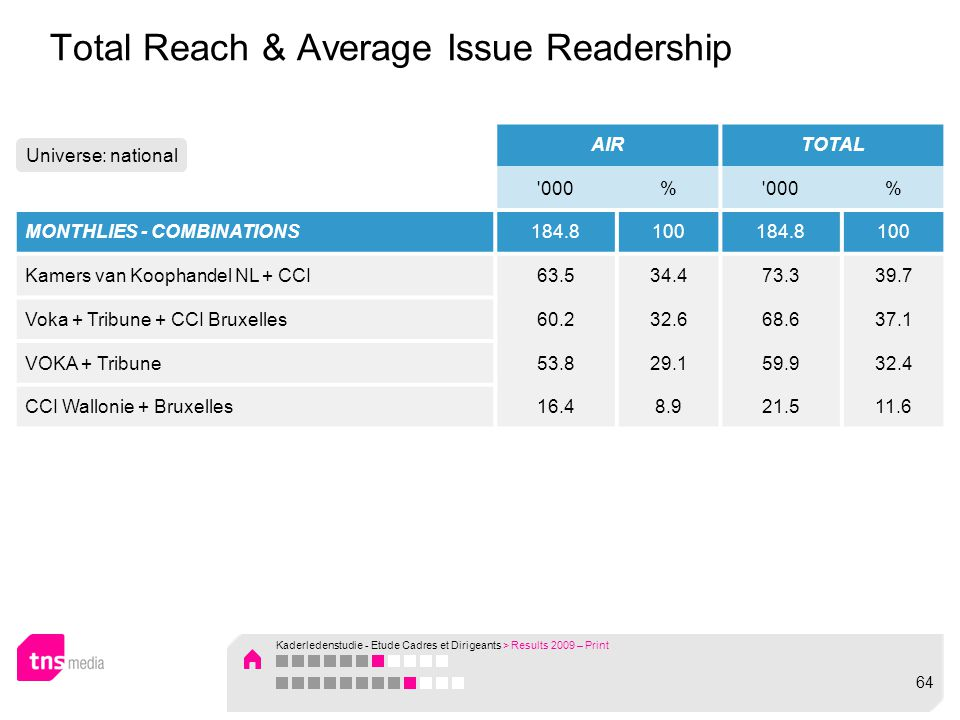 Total Reach & Average Issue Readership AIRTOTAL 000% % MONTHLIES - COMBINATIONS184.8100184.8100 Kamers van Koophandel NL + CCI63.534.473.339.7 Voka + Tribune + CCI Bruxelles60.232.668.637.1 VOKA + Tribune53.829.159.932.4 CCI Wallonie + Bruxelles16.48.921.511.6 Universe: national Kaderledenstudie - Etude Cadres et Dirigeants > Results 2009 – Print 64