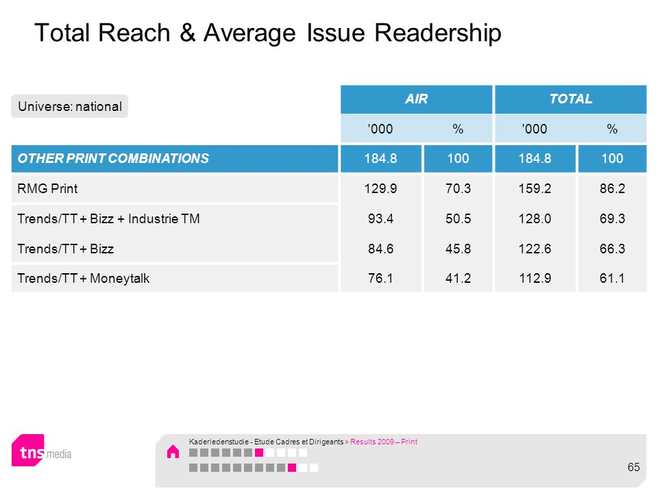 Total Reach & Average Issue Readership AIRTOTAL '000% % OTHER PRINT COMBINATIONS184.8100184.8100 RMG Print129.970.3159.286.2 Trends/TT + Bizz + Indust
