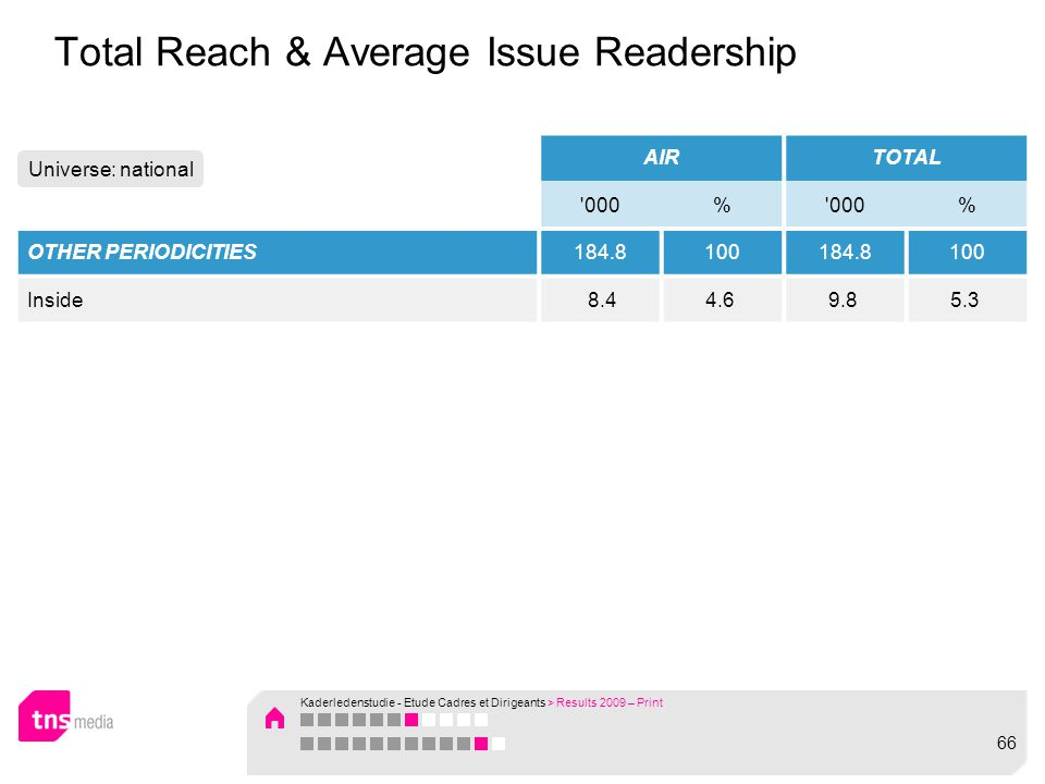 Total Reach & Average Issue Readership AIRTOTAL '000% % OTHER PERIODICITIES184.8100184.8100 Inside 8.44.6 9.8 5.3 Universe: national Kaderledenstudie
