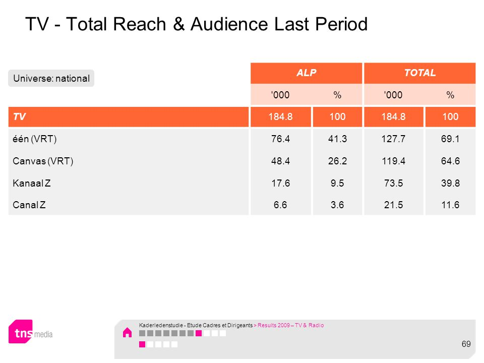 TV - Total Reach & Audience Last Period ALPTOTAL 000% % TV184.8100184.8100 één (VRT)76.441.3127.769.1 Canvas (VRT)48.426.2119.464.6 Kanaal Z17.69.573.539.8 Canal Z6.63.621.511.6 Universe: national Kaderledenstudie - Etude Cadres et Dirigeants > Results 2009 – TV & Radio 69