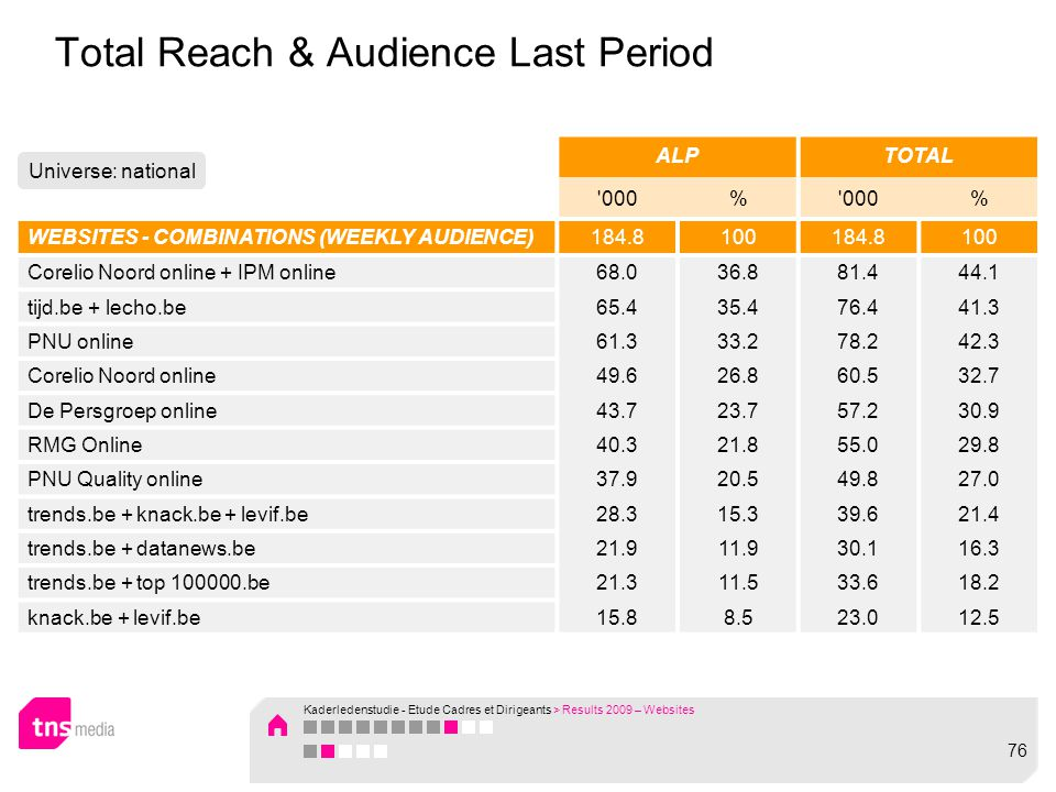 Total Reach & Audience Last Period ALPTOTAL 000% % WEBSITES - COMBINATIONS (WEEKLY AUDIENCE)184.8100184.8100 Corelio Noord online + IPM online68.036.881.444.1 tijd.be + lecho.be65.435.476.441.3 PNU online61.333.278.242.3 Corelio Noord online49.626.860.532.7 De Persgroep online43.723.757.230.9 RMG Online40.321.855.029.8 PNU Quality online37.920.549.827.0 trends.be + knack.be + levif.be28.315.339.621.4 trends.be + datanews.be21.911.930.116.3 trends.be + top 100000.be21.311.533.618.2 knack.be + levif.be15.88.523.012.5 Universe: national Kaderledenstudie - Etude Cadres et Dirigeants > Results 2009 – Websites 76