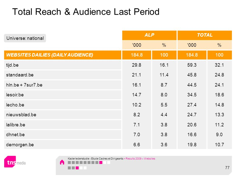 Total Reach & Audience Last Period ALPTOTAL 000% % WEBSITES DAILIES (DAILY AUDIENCE)184.8100184.8100 tijd.be29.816.159.332.1 standaard.be21.111.445.824.8 hln.be + 7sur7.be16.18.744.524.1 lesoir.be14.78.034.518.6 lecho.be10.25.527.414.8 nieuwsblad.be8.24.424.713.3 lalibre.be7.13.820.611.2 dhnet.be7.03.816.69.0 demorgen.be6.63.619.810.7 Universe: national Kaderledenstudie - Etude Cadres et Dirigeants > Results 2009 – Websites 77