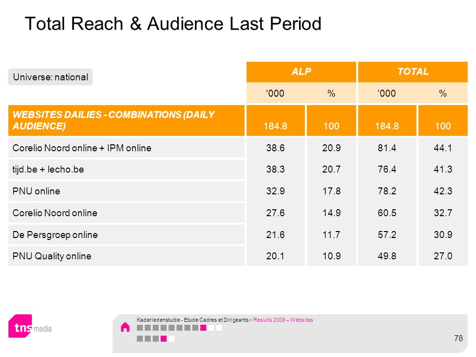 Total Reach & Audience Last Period ALPTOTAL 000% % WEBSITES DAILIES - COMBINATIONS (DAILY AUDIENCE)184.8100184.8100 Corelio Noord online + IPM online38.620.981.444.1 tijd.be + lecho.be38.320.776.441.3 PNU online32.917.878.242.3 Corelio Noord online27.614.960.532.7 De Persgroep online21.611.757.230.9 PNU Quality online20.110.949.827.0 Universe: national Kaderledenstudie - Etude Cadres et Dirigeants > Results 2009 – Websites 78