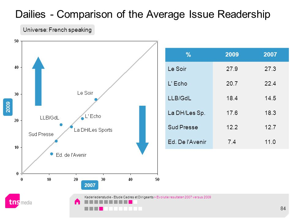 Dailies - Comparison of the Average Issue Readership Universe: French speaking 2009 2007 %20092007 Le Soir27.927.3 L' Echo20.722.4 LLB/GdL18.414.5 La