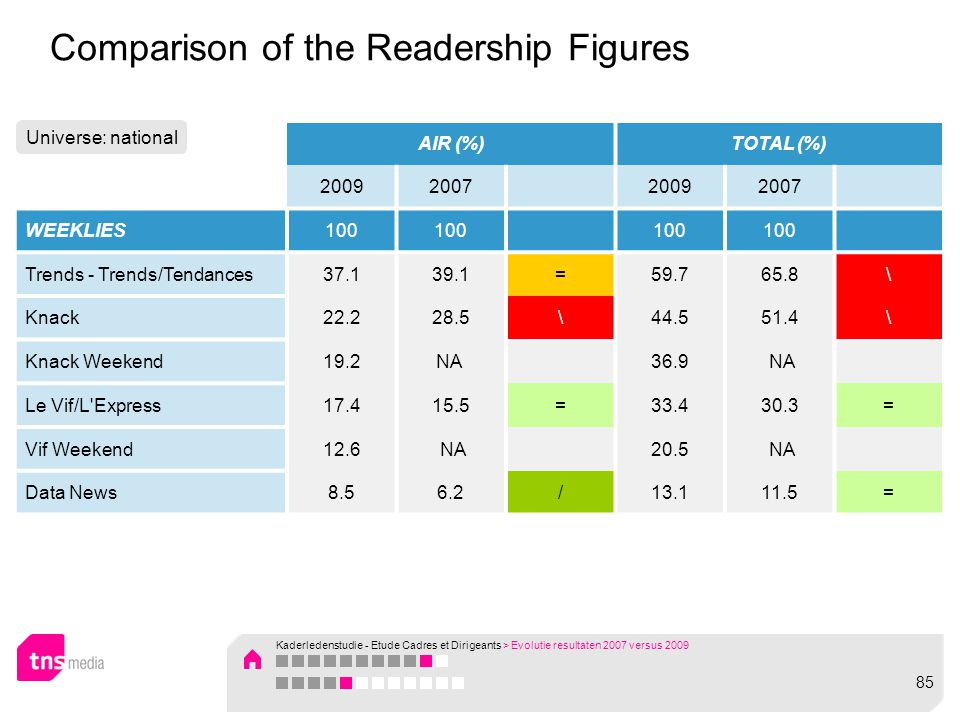 Comparison of the Readership Figures AIR (%)TOTAL (%) 20092007 20092007 WEEKLIES100 Trends - Trends/Tendances37.139.1=59.765.8\ Knack22.228.5\44.551.4\ Knack Weekend19.2NA 36.9 NA Le Vif/L Express17.415.5=33.430.3= Vif Weekend12.6 NA 20.5 NA Data News8.56.2/13.111.5= Universe: national Kaderledenstudie - Etude Cadres et Dirigeants > Evolutie resultaten 2007 versus 2009 85