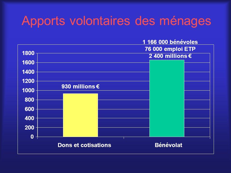 Apports volontaires des ménages 930 millions € 0 200 400 600 800 1000 1200 1400 1600 1800 Dons et cotisations 1 166 000 bénévoles 76 000 emploi ETP 2 400 millions € Bénévolat