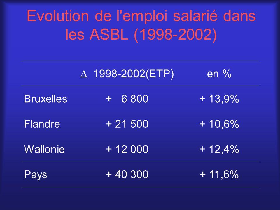 Evolution de l emploi salarié dans les ASBL (1998-2002) + 11,6% + 12,4% + 10,6% + 13,9% en % + 40 300Pays + 12 000Wallonie + 21 500Flandre + 6 800Bruxelles  1998-2002(ETP)