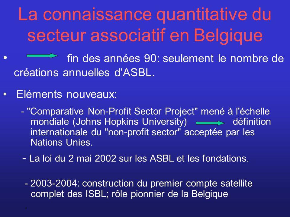 Secteur non-marchand Secteur public ASBL AISBL Fondations Associations de fait Mutuelles