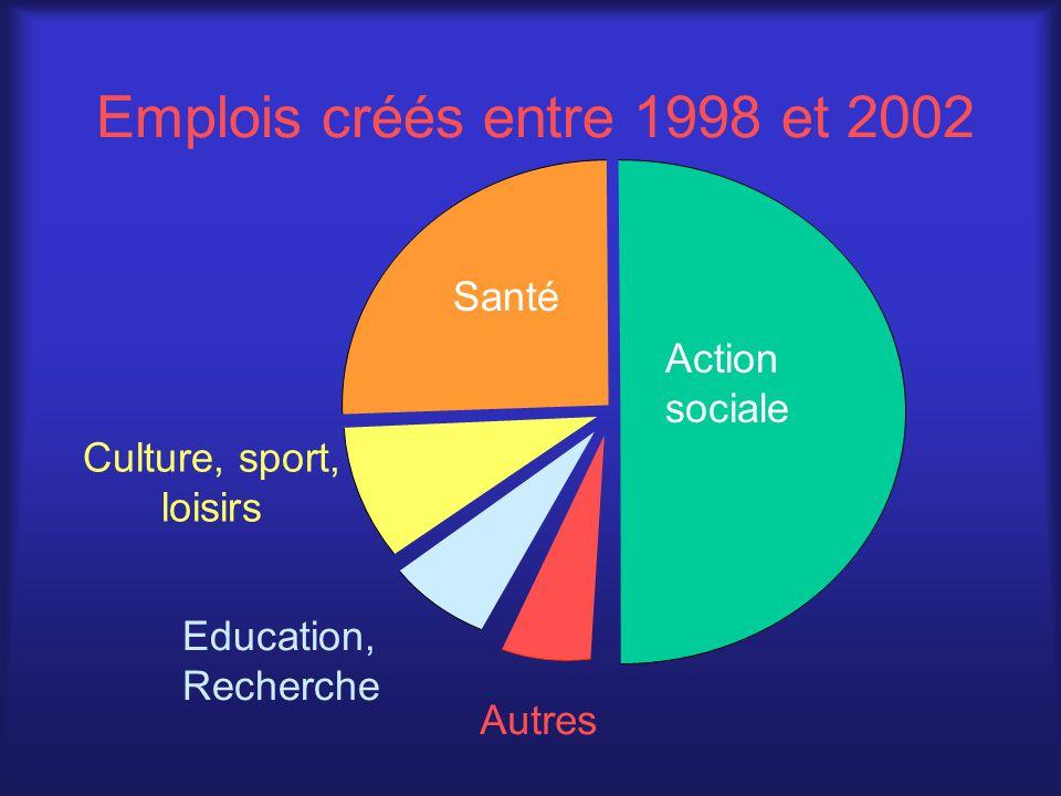 Emplois créés entre 1998 et 2002 Action sociale Autres Education, Recherche Culture, sport, loisirs Santé