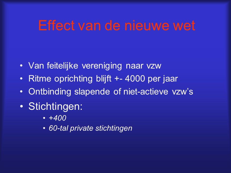 Effect van de nieuwe wet Van feitelijke vereniging naar vzw Ritme oprichting blijft +- 4000 per jaar Ontbinding slapende of niet-actieve vzw's Stichtingen: +400 60-tal private stichtingen