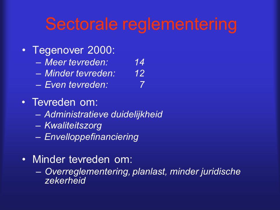 Sectorale reglementering Tegenover 2000: –Meer tevreden:14 –Minder tevreden:12 –Even tevreden: 7 Tevreden om: –Administratieve duidelijkheid –Kwaliteitszorg –Envelloppefinanciering Minder tevreden om: –Overreglementering, planlast, minder juridische zekerheid