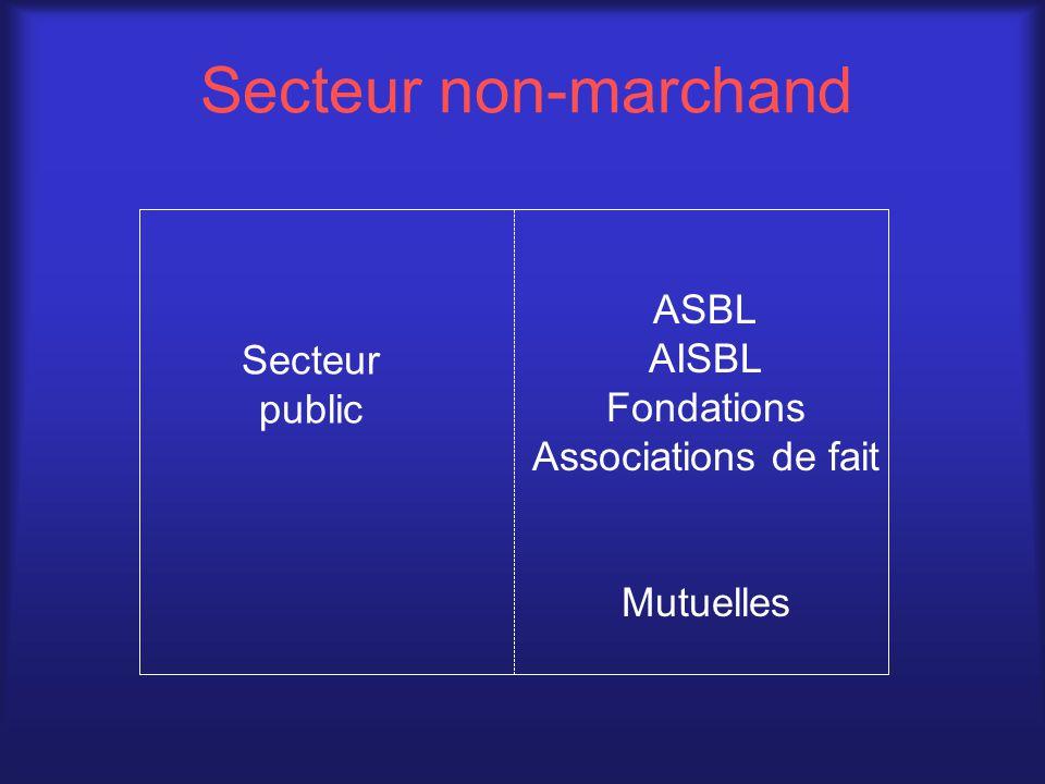 Secteur public Secteur non-marchand ASBL AISBL Fondations Associations de fait Mutuelles Coop.