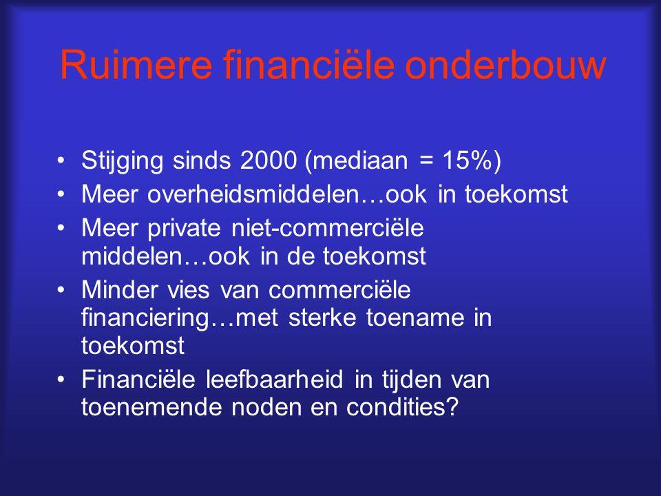 Ruimere financiële onderbouw Stijging sinds 2000 (mediaan = 15%) Meer overheidsmiddelen…ook in toekomst Meer private niet-commerciële middelen…ook in de toekomst Minder vies van commerciële financiering…met sterke toename in toekomst Financiële leefbaarheid in tijden van toenemende noden en condities