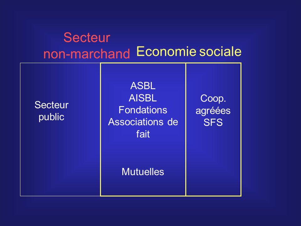 ± 50 000 ASBL actives avec du bénévolat seulement* *NB: ± 50 000 ASBL existent encore juridiquement, mais n ont plus d activité Assoc.