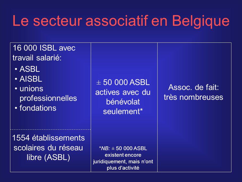 Emploi des ASBL dans le non-marchand (ETP) Flandre: 60% Wallonie: 52% Bruxelles: 53% 44% Secteur public 56% ASBL Non-marchand restreint 34% ASBL 390 000 ETP ASBL: 94% de l emploi de l ensemble du secteur associatif 66% Secteur public (avec adm.