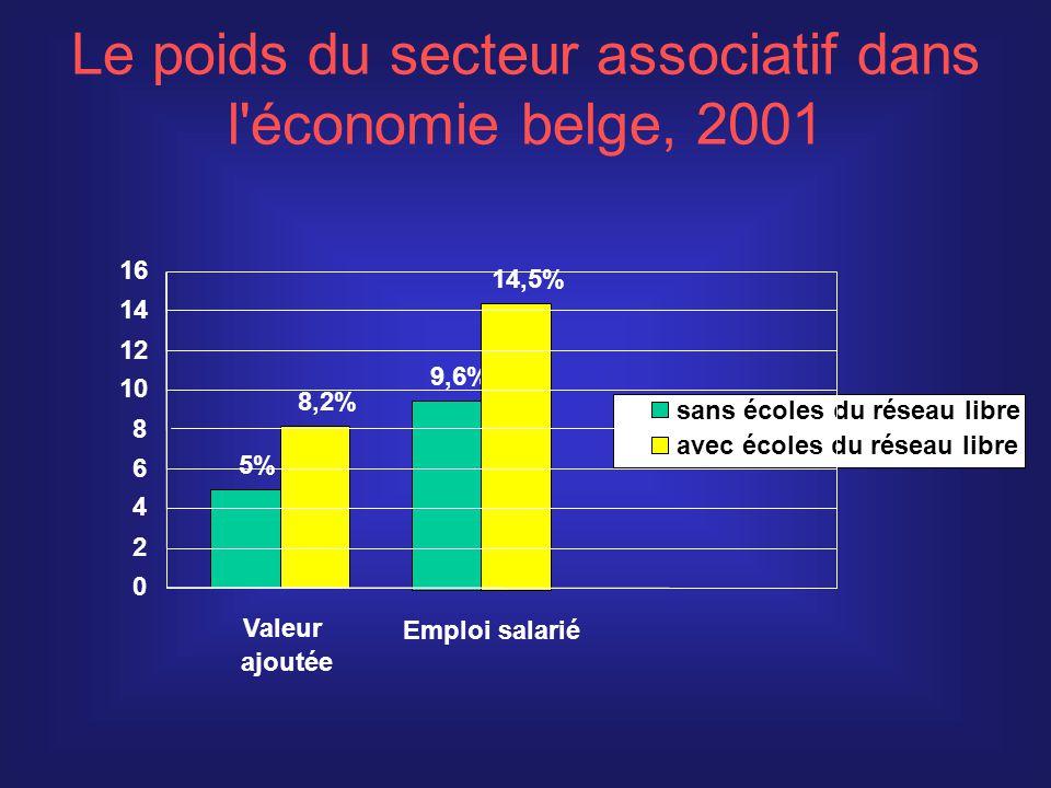 Répartition sectorielle de l emploi des ASBL Flandre: 225 000 ETP Wallonie: 109 000 ETP Bruxelles: 56 000 ETP Autres (avec PRC) 16% 5% Défense des droits 11% Autres (avec PRC) Autres (avec PRC) 7% CLS 4% CLS 3% CLS 18% Santé 19% Santé 20% Santé 35% Education 40%40% 40 % Education 19% Action sociale 25% 30 % Action sociale