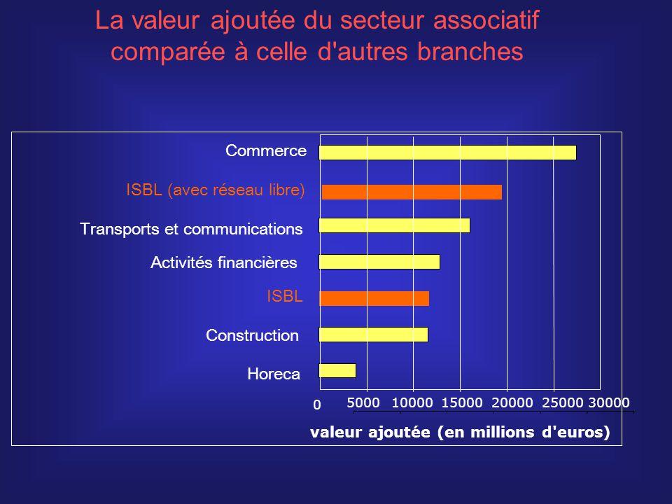 ISBL ISBL (avec réseau libre) Horeca Construction Activités financières Transports et communications Commerce 0 500010000 15000 20000 2500030000 valeur ajoutée (en millions d euros) La valeur ajoutée du secteur associatif comparée à celle d autres branches