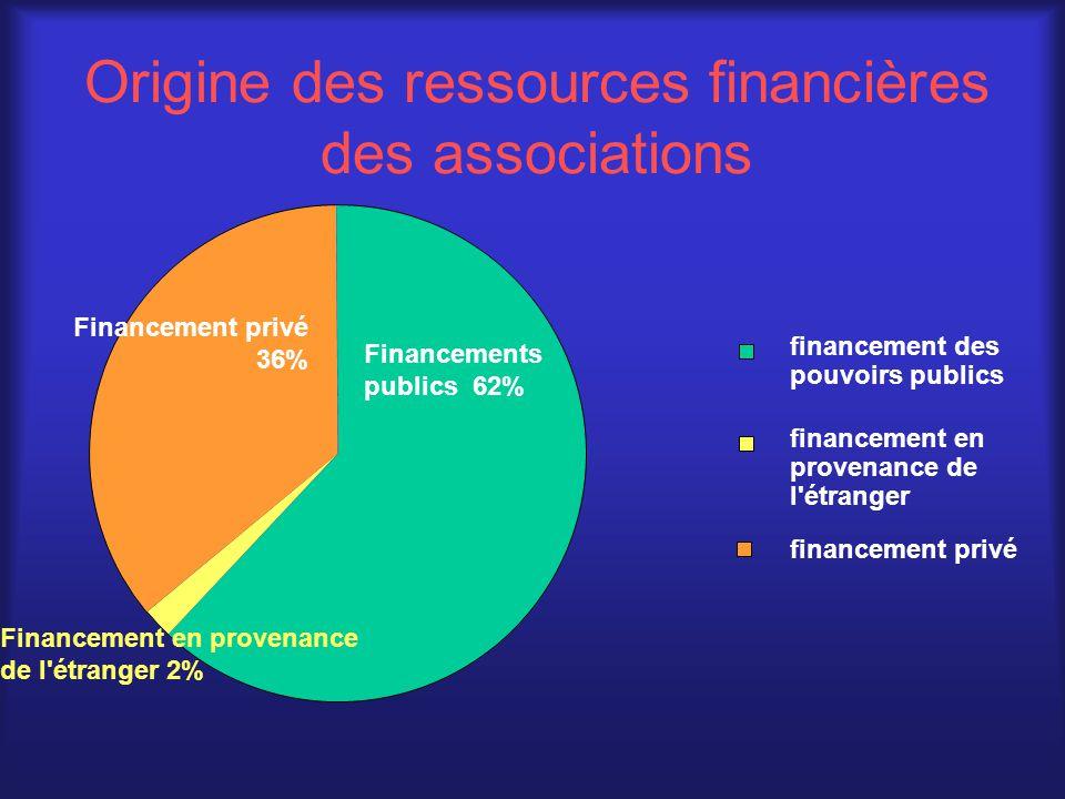 Origine des ressources financières des associations Financements publics 62% Financement en provenance de l étranger 2% Financement privé 36% financement des pouvoirs publics financement en provenance de l étranger financement privé