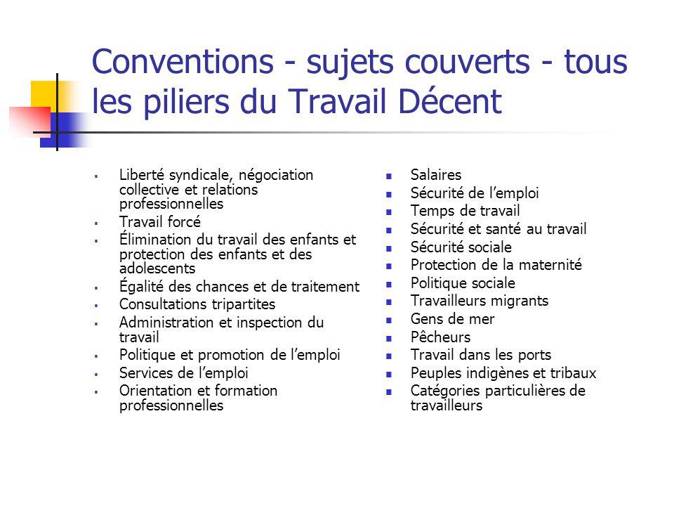 Conventions - sujets couverts - tous les piliers du Travail Décent  Liberté syndicale, négociation collective et relations professionnelles  Travail