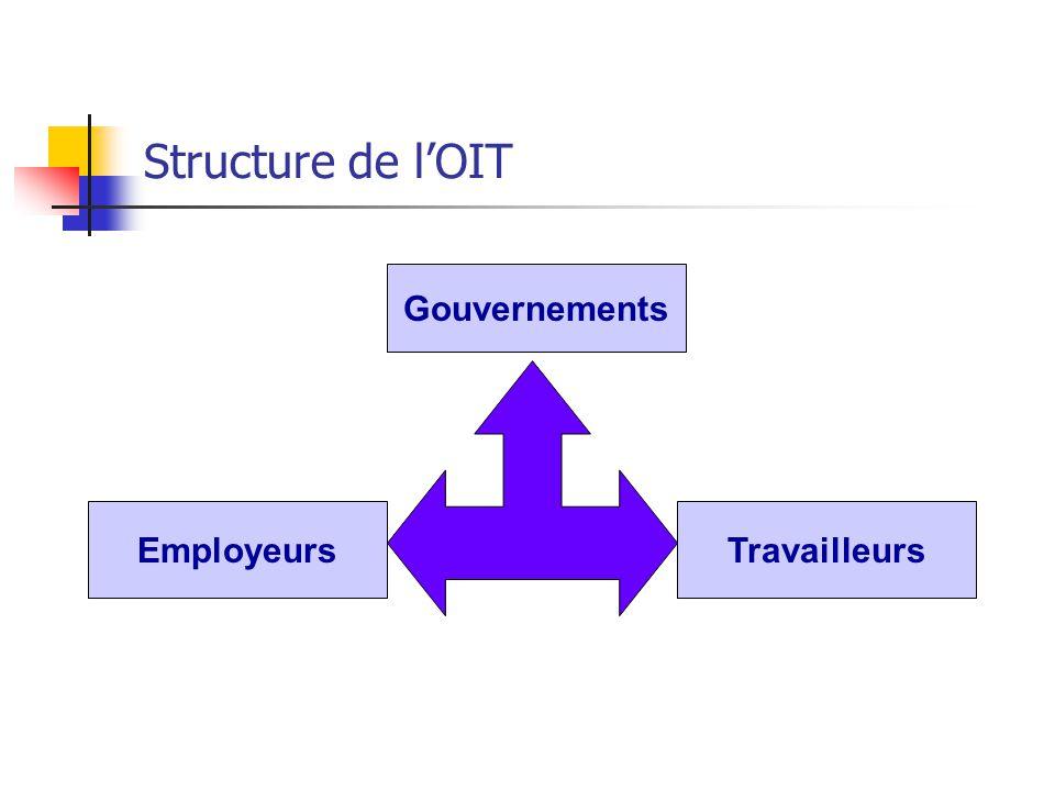 Structure de l'OIT Employeurs Gouvernements Travailleurs