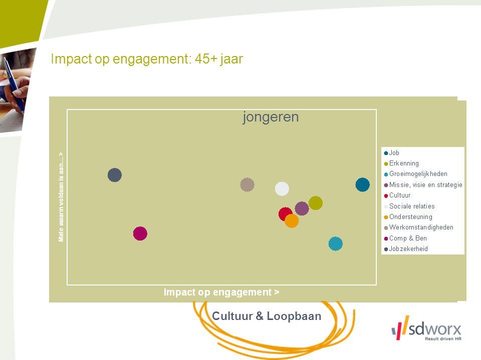 Impact op engagement: 45+ jaar Cultuur & Loopbaan jongeren