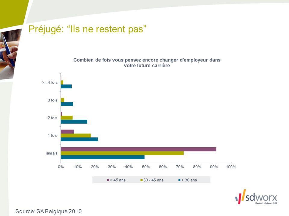 Préjugé: Ils ne restent pas Source: Performance Dashboard SD Worx 2011 Source: SA Belgique 2010