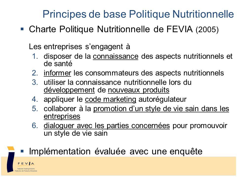 Principes de base Politique Nutritionnelle  Charte Politique Nutritionnelle de FEVIA (2005) Les entreprises s'engagent à 1.disposer de la connaissance des aspects nutritionnels et de santé 2.informer les consommateurs des aspects nutritionnels 3.utiliser la connaissance nutritionnelle lors du développement de nouveaux produits 4.appliquer le code marketing autorégulateur 5.collaborer à la promotion d'un style de vie sain dans les entreprises 6.dialoguer avec les parties concernées pour promouvoir un style de vie sain  Implémentation évaluée avec une enquête