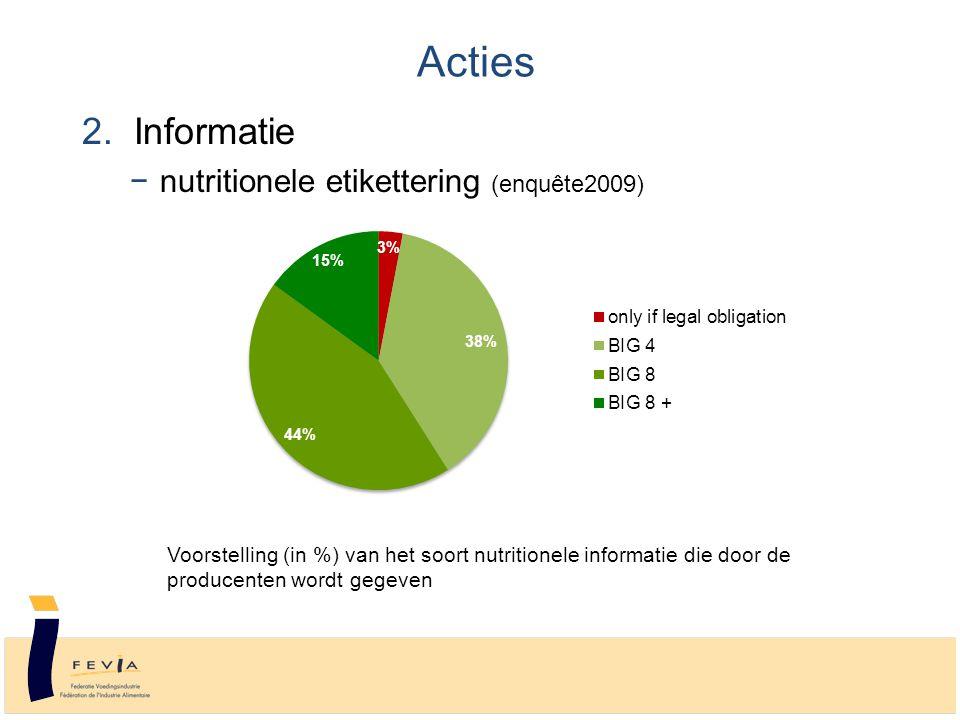 2. Informatie −nutritionele etikettering (enquête2009) Voorstelling (in %) van het soort nutritionele informatie die door de producenten wordt gegeven