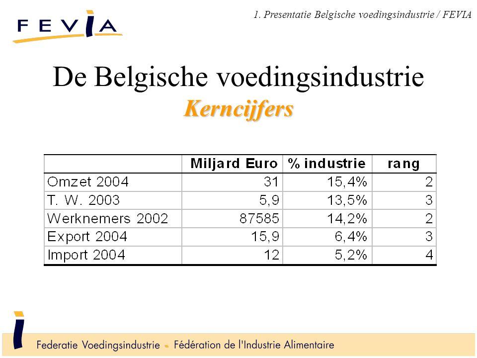 Kerncijfers De Belgische voedingsindustrie Kerncijfers 1. Presentatie Belgische voedingsindustrie / FEVIA