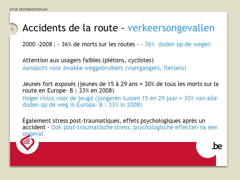 HOGE GEZONDHEIDSRAAD 9 Accidents de la route - verkeersongevallen 2000 -2008 : - 36% de morts sur les routes - - 36% doden op de wegen Attention aux usagers faibles (piétons, cyclistes) Aandacht voor zwakke weggebruikers (voetgangers, fietsers) Jeunes fort exposés (jeunes de 15 à 29 ans = 30% de tous les morts sur la route en Europe- B : 33% en 2008) Hoger risico voor de jeugd (jongeren tussen 15 en 29 jaar = 30% van alle doden op de weg in Europa- B : 33% in 2008) Également stress post-traumatiques, effets psychologiques après un accident - Ook post-traumatische stress, psychologische effecten na een ongeval