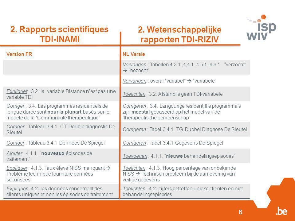 """6 2. Rapports scientifiques TDI-INAMI 2. Wetenschappelijke rapporten TDI-RIZIV Version FRNL Versie Vervangen : Tabellen 4.3.1.,4,4.1.,4.5.1.,4.6.1. """"v"""