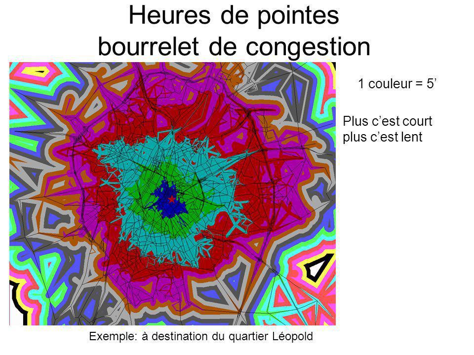 Heures de pointes bourrelet de congestion Exemple: à destination du quartier Léopold 1 couleur = 5' Plus c'est court plus c'est lent