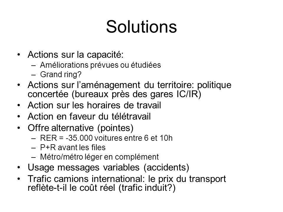Solutions Actions sur la capacité: –Améliorations prévues ou étudiées –Grand ring? Actions sur l'aménagement du territoire: politique concertée (burea