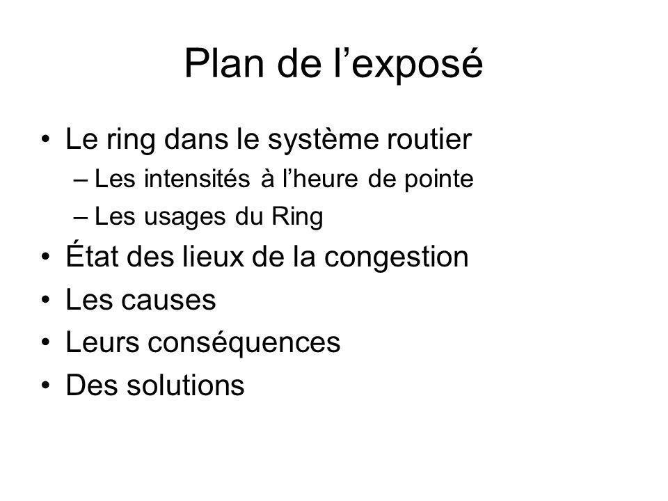 Plan de l'exposé Le ring dans le système routier –Les intensités à l'heure de pointe –Les usages du Ring État des lieux de la congestion Les causes Le