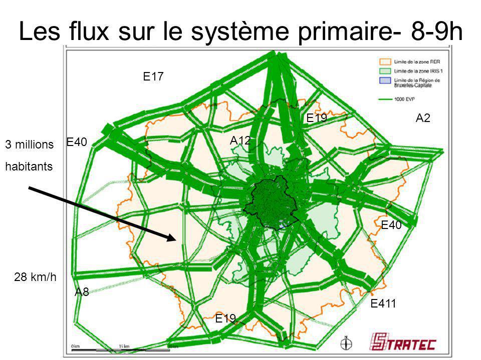 E17 A12 E19 E40 E411 A2 A8 Les flux sur le système primaire- 8-9h 3 millions habitants 28 km/h
