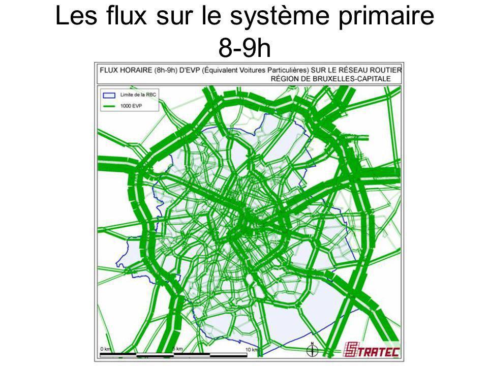 Les flux sur le système primaire 8-9h